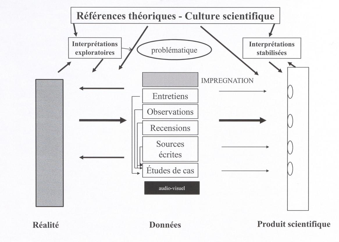 Schéma définitif méthodologie